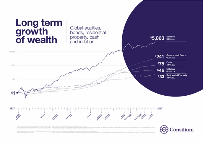 Growth of Wealth